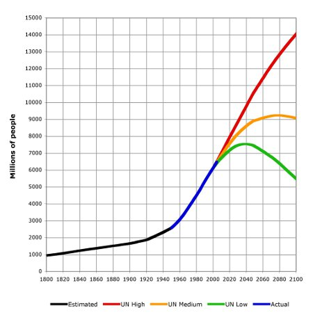 prognos för jordens befolkning 01